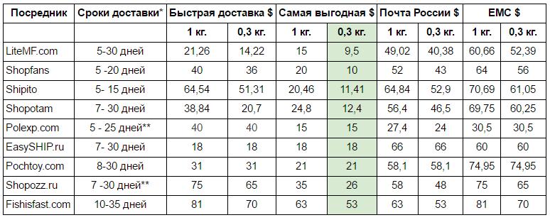 Сравнение посредников по срокам доставки