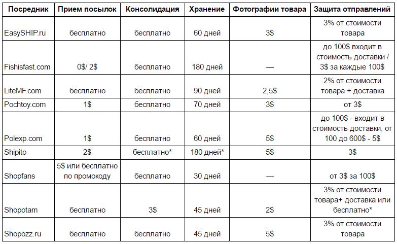 Сравнение посредников: надежность и доступность