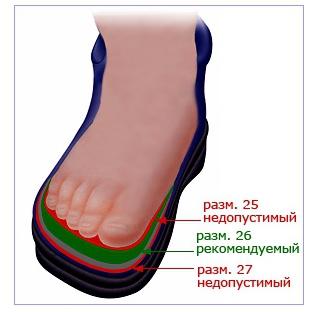 Как правильно выбрать детскую обувь правильная обувь для детей