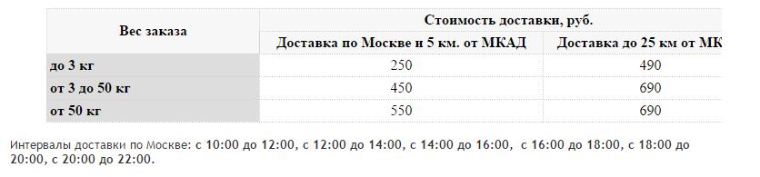 Новая услуга от Wikimart: доставка день в день Wikimart