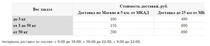 Новая услуга от Wikimart: доставка день в день Wikimart онлайн