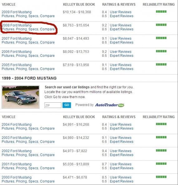 Как купить машину на eBay Все страны